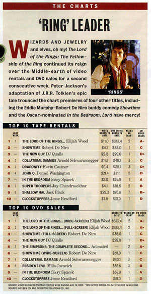 Entertainment Weekly: FOTR DVD Dominates The Charts - 300x582, 74kB