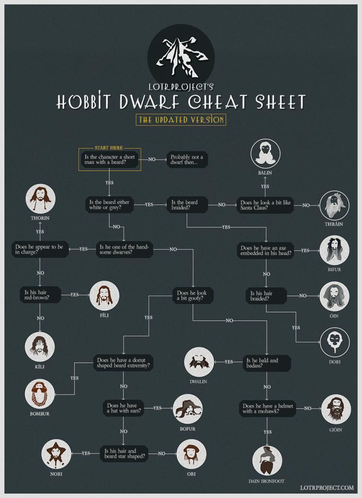 hobbitcheatsheet_updated-1